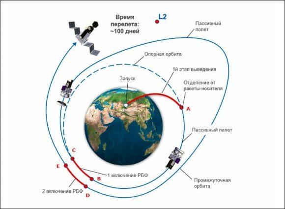 Trayectoria de Spektr-RG hasta el punto de Lagrange L2 (NPO Lávochkin).