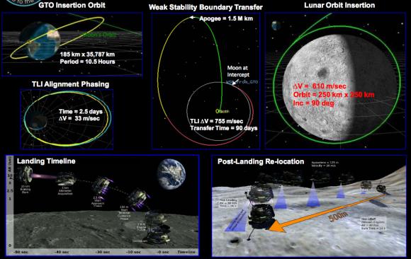 Fases de la misión de MX-1 (Moon Express).