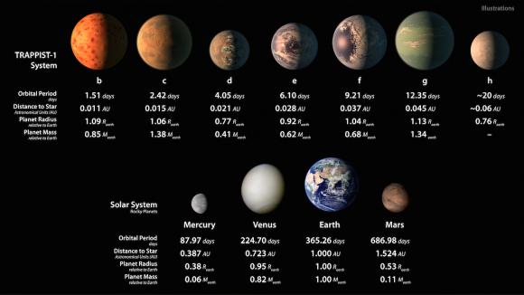 Características de los planetas TRAPPIST-1 (NASA/JPL-Caltech).