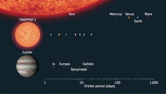 El sistema TRAPPIST-1 comparado con el sistema solar y los satélites galileanos de Júpiter (NASA/JPL-Caltech).