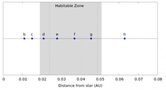 Los planetas de TRAPPIST-1 y la zona habitable en gris (
