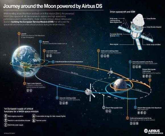 Posible esquema de la misión EM-1 (ESA).