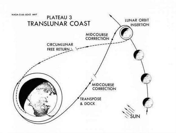 Trayectoria de retorno libre a la Luna (NASA).
