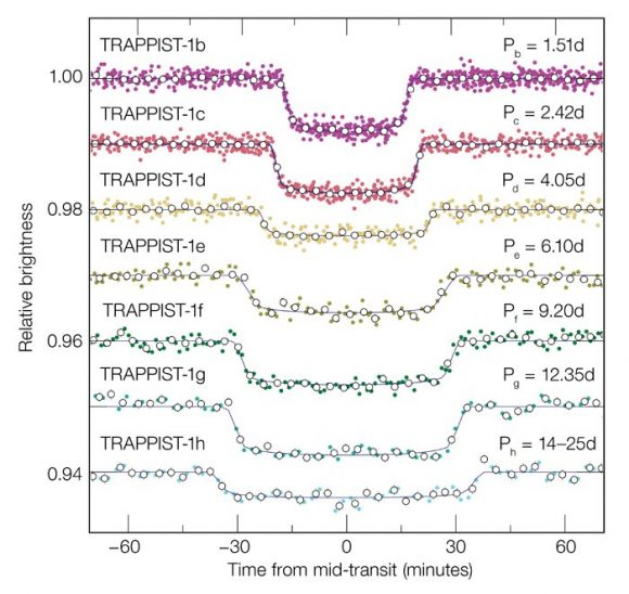 Las curvas de luz de los siete tránsitos de los planetas de TRAPPIST-1 vistos por el telescopio Spitzer (Gillon et al.)