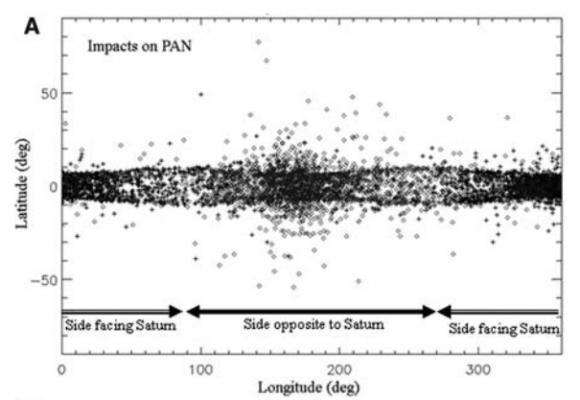 Simulación de los impactos de partículas procedentes del anillo sobre la superficie de Pan (Charnoz et al.).
