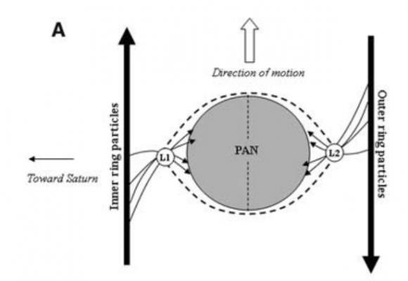 Las partículas del disco de acreción sobre Pan entran por los puntos L1 y L2 ().
