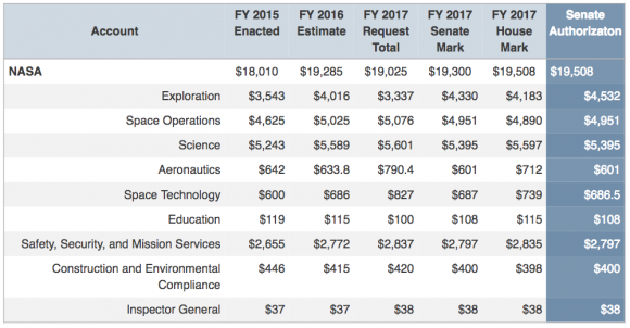 Presupuesto de la NASA desglosado de 2017 (aas.org).