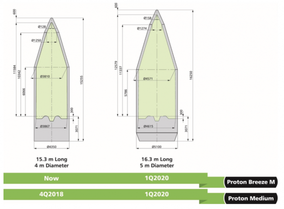 Nueva cofia del Protón de 5 metros de diámetro (ILS).