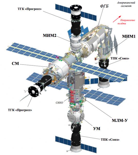 El segmento ruso de la ISS con Nauka y Prichal acoplados (RKK Energía).