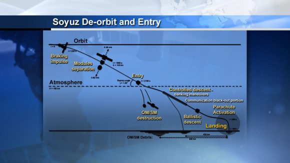 Secuencia de descenso y aterrizaje de la Soyuz (NASA).