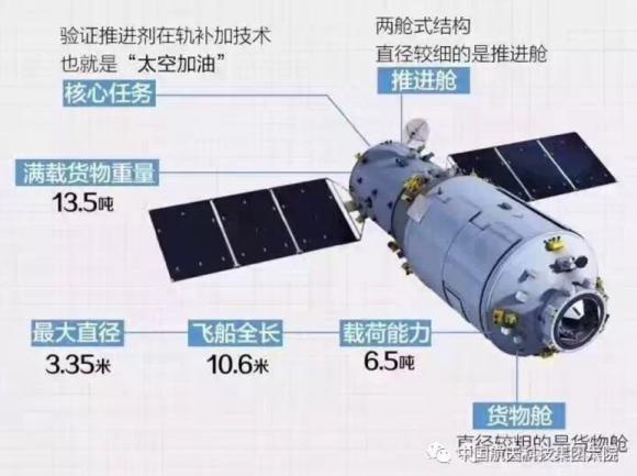 Detalles del Tianzhou 1.