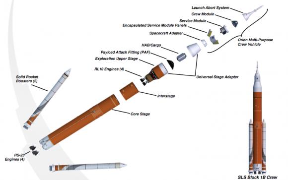 SLS Block 1B (NASA).