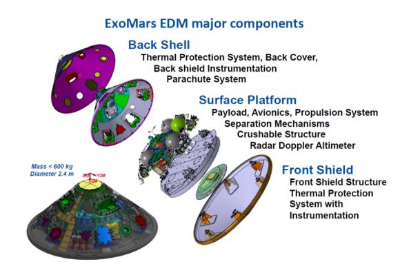 Elementos del EDM Schiaparelli (ESA).