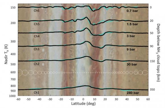 Perfiles de temperaturas de MWR (Bolton et al.).