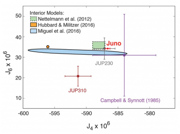 Resultados preliminares de los datos gravimétricos de Juno comparado con algunos modelos teóricos ().