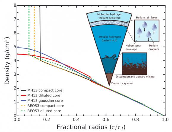 Modelo del interior de Juno con un núcleo difuso acorde con los datos de Juno ().