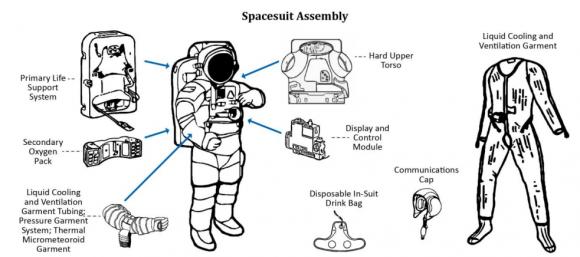 Elementos del EMU (NASA).