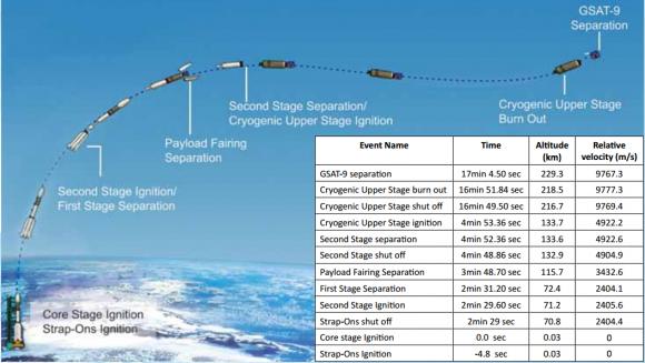 Perfil de la misión GSLV F09 (ISRO).