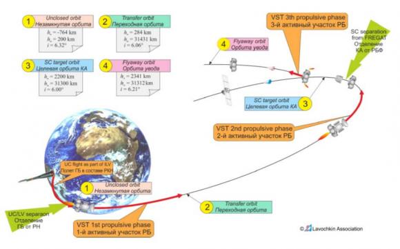 Fases de la misión (Arianespace).