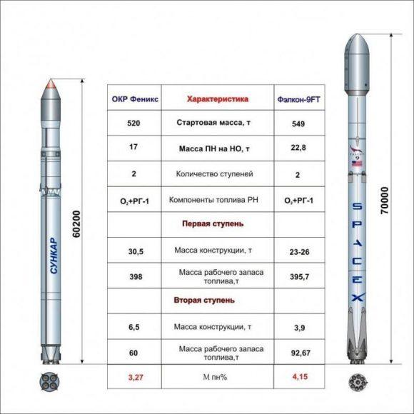 Cohete Sunkar/Soyuz 5/Féniks (izquierda) y el Falcon 9 (Novosti Kosmonavtiki).