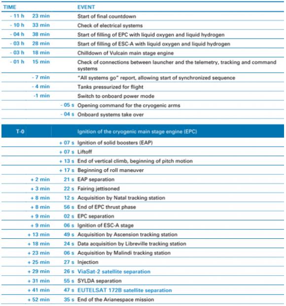 Fases del lanzamiento de la VA237 (Arianespace).