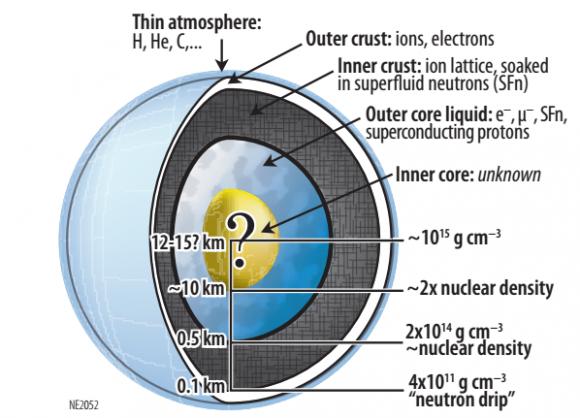 Estructura interior de una estrella de neutrones (NASA).