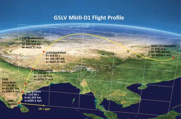Trayectoria de lanzamiento (ISRO).