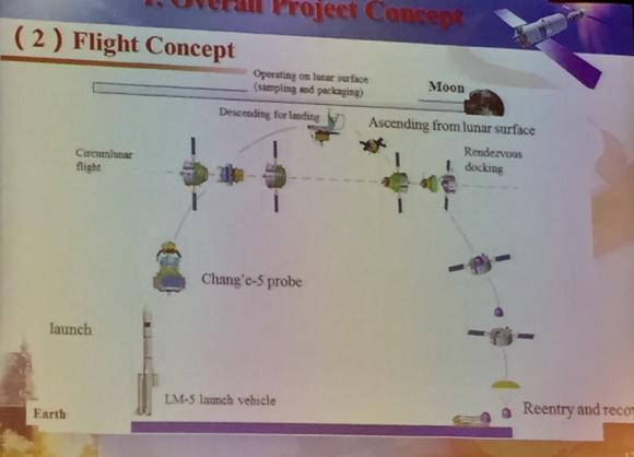 Esquema de la misión Chang'e 5 (@ProfChrisWelch).