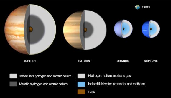 Modelo —muy— genérico del interior de los planetas gigantes (NASA).