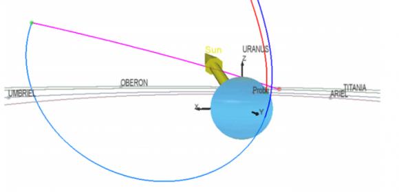 Posible trayectoria de entrada de la sonda atmosférica en Urano (NASA).