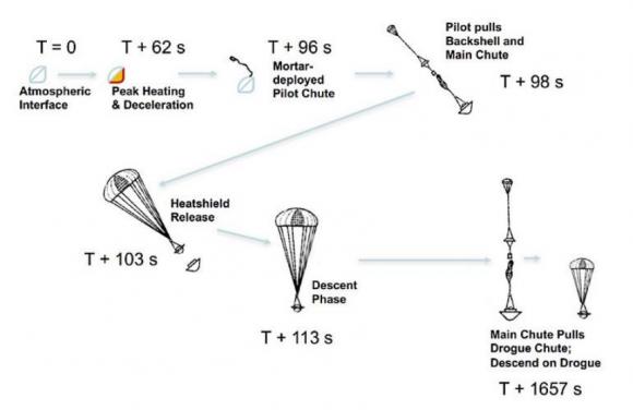 Fases en el descenso de la sonda atmosférica (NASA).