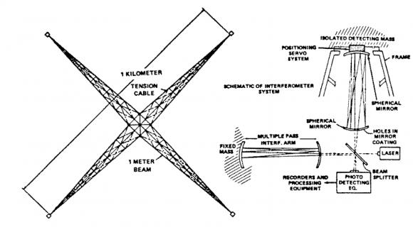 Proyecto GWI (Gravity Wave Interferometer) de los años 70 para situar un interferómetro en órbita terrestre con el transbordador (NASA).