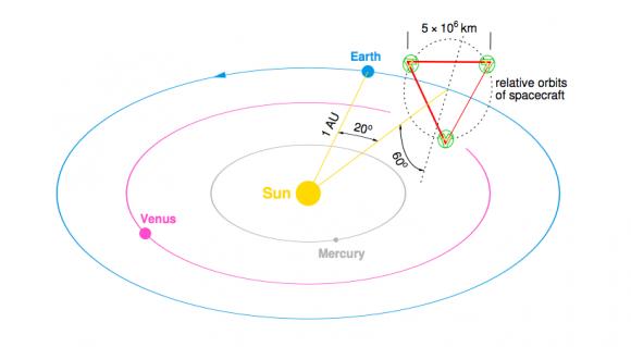 Órbita de LISA (ESA).