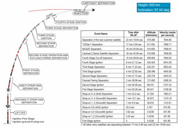 Fases del lanzamiento de la misión C38 (ISRO).
