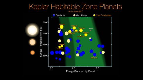 Los mundos potencialmente habitables descubiertos por Kepler. En amarillo los nuevos candidatos (NASA/Ames Research Center/Wendy Stenzel)