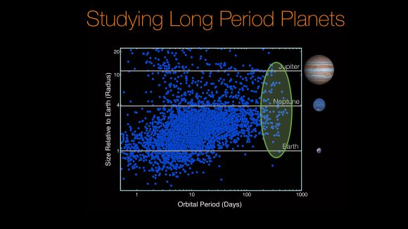Planetas con un periodo superior a 100 días descubiertos por Kepler (NASA/Ames Research Center/Wendy Stenzel)