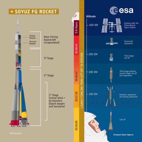 Fases en el lanzamiento (ESA).