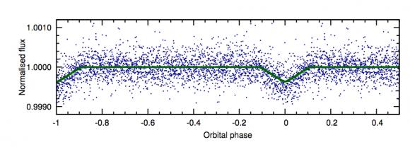 Curva de luz de EPIC 228813918 que demuestra la existencia de un planeta cercano (Smith et al.).