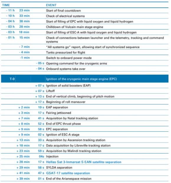 Fases del lanzamiento de la VA238 (Arianespace).