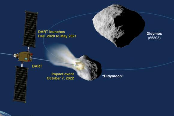 DART chocará contra Didymoon (NASA).