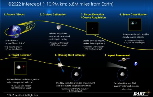 Fases de la misión de DART (NASA).