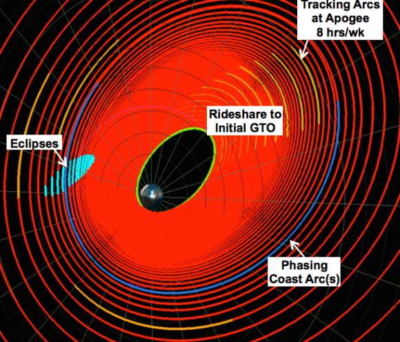 Trayectoria en espiral de DART para abandonar la Tierra (NASA).