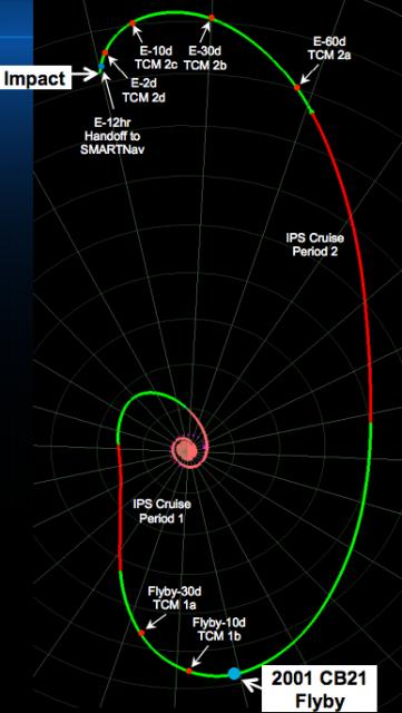 Fases de la misión en coordenadas centradas en la Tierra (NASA).