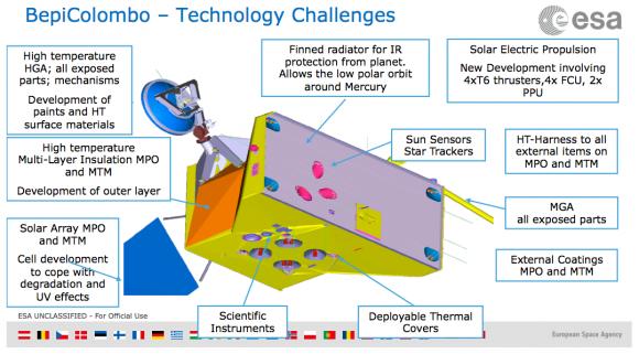 La sonda europea MPO (ESA).