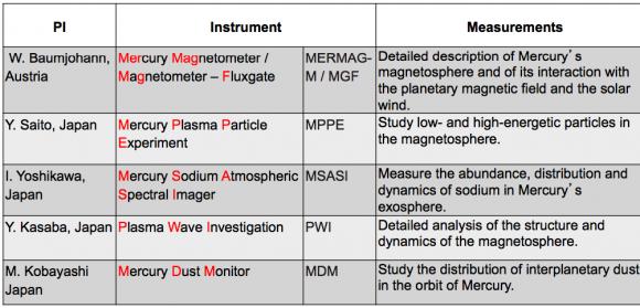 Instrumentos de MMO (ESA).