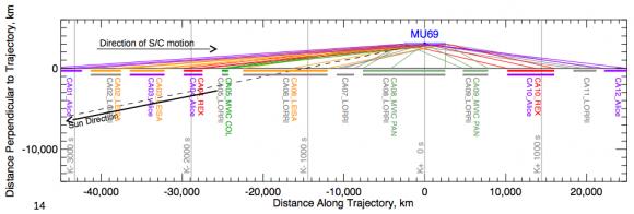 Geometría y fases del encuentro de la New Horizons con 2014 MU69 (NASA).
