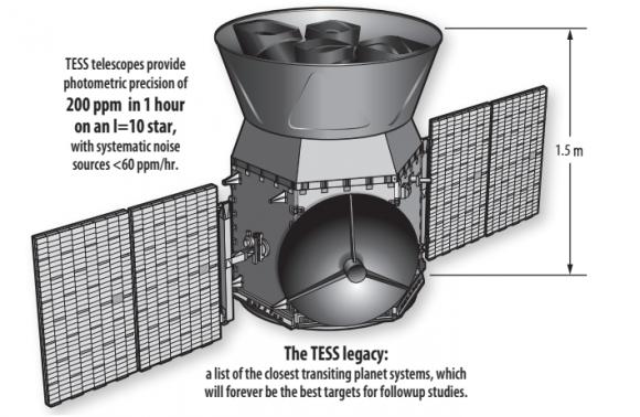 Observatorio espacial TESS (NASA).