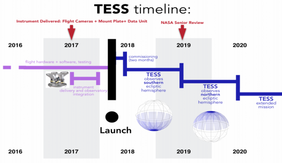 Misión de TESS (NASA).