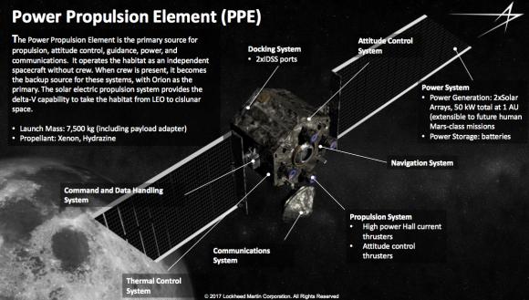 El módulo PPB según Lockheed-Martin (LM).