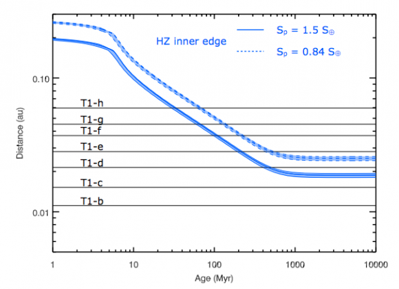 Evolución de la zona habitable alrededor de TRAPPIST-1 (Bourrier et al.).